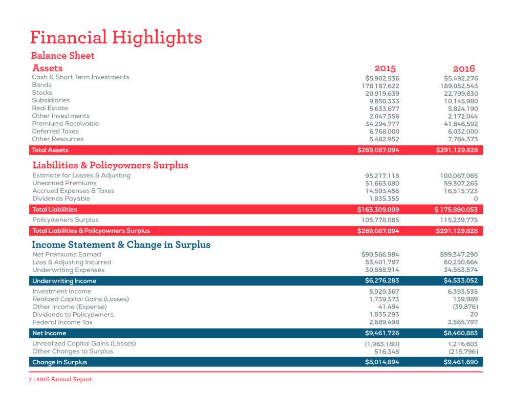 2016 Annual Report - Pharmacists Mutual Insurance Company