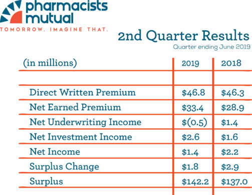 2nd Quarter Financial Results