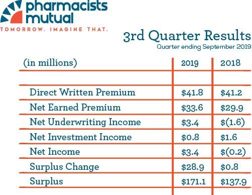 3rd Quarter Financial Results 2019