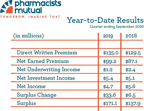 3rd Quarter Year to Date Financial Results 2019
