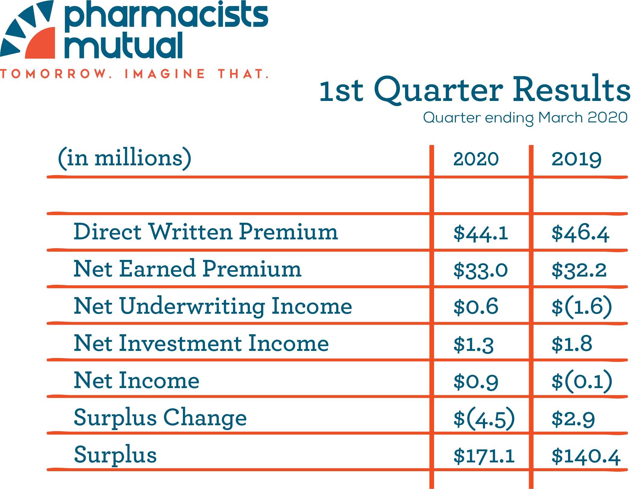 1st Quarter 2020 Financials