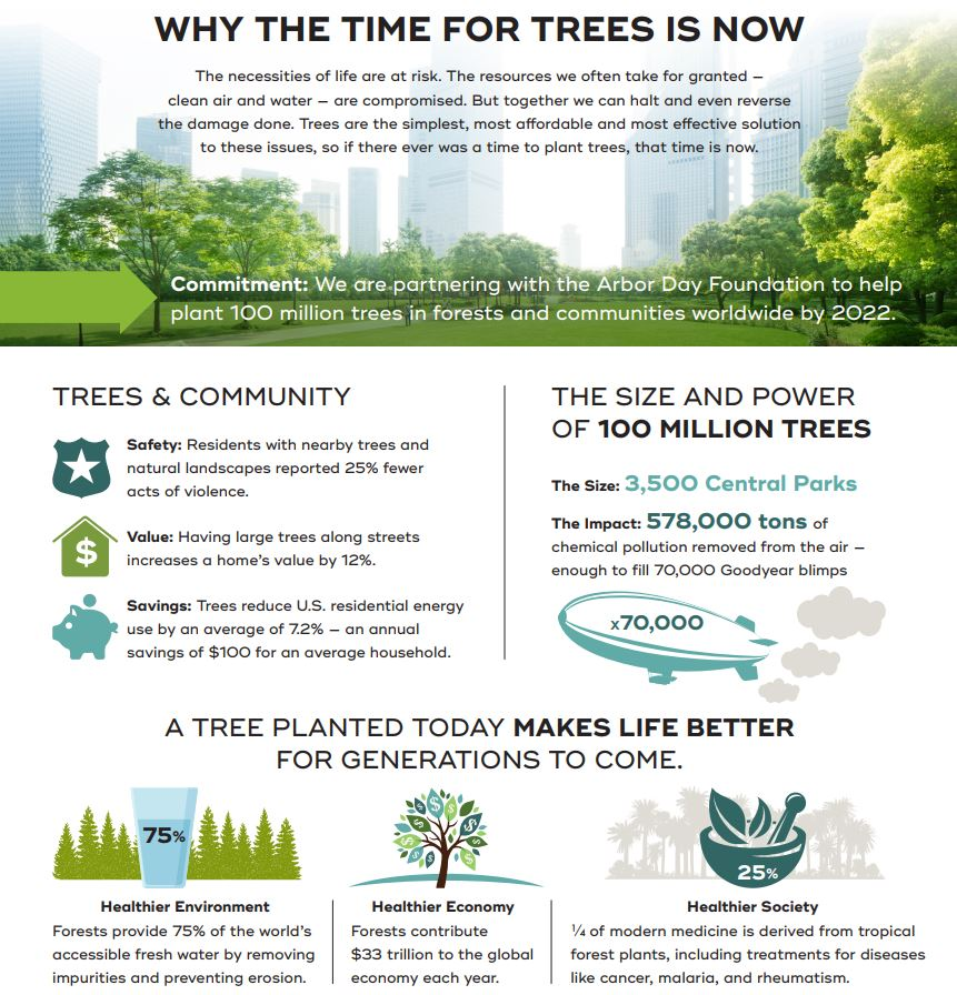 Why The Time For Trees Is Now