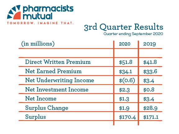 3rd Quarter Financials