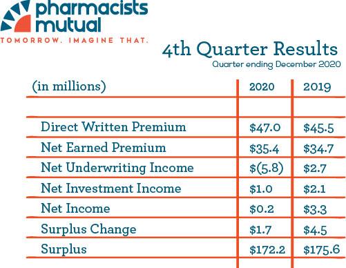 4th Quarter 2020 Financial Results