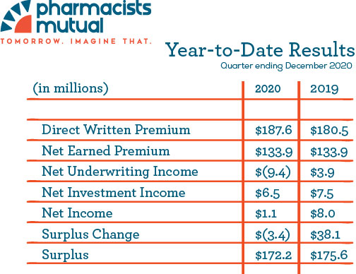 2020 Year-to-Date Financial Results