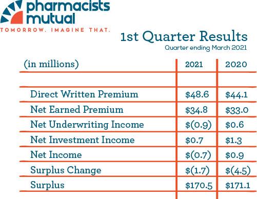 2021 1st Quarter Financials